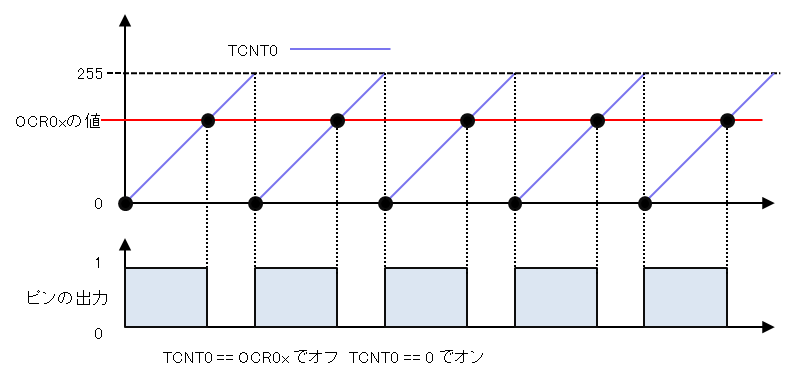 Internal structure of analogWrite()